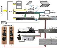 Оптимальная аудиосистема на базе цифрового медиасервера Melco