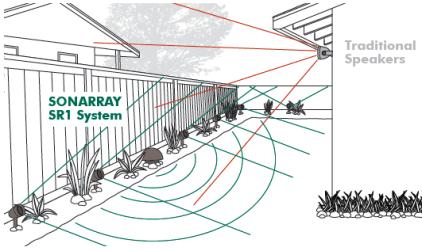 Комплект ландшафтной акустики Sonance SONARRAY SR1 System