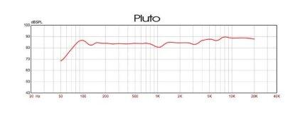 Полочная акустика EBTB Pluto carrera white