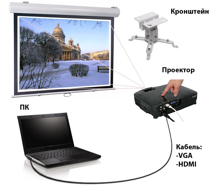 Как сделать два экрана на компьютере и проекторе