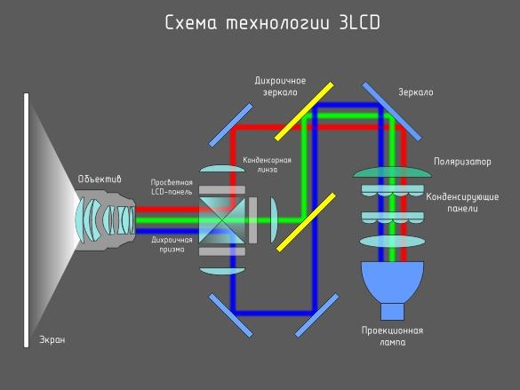 Проектор изображения своими руками