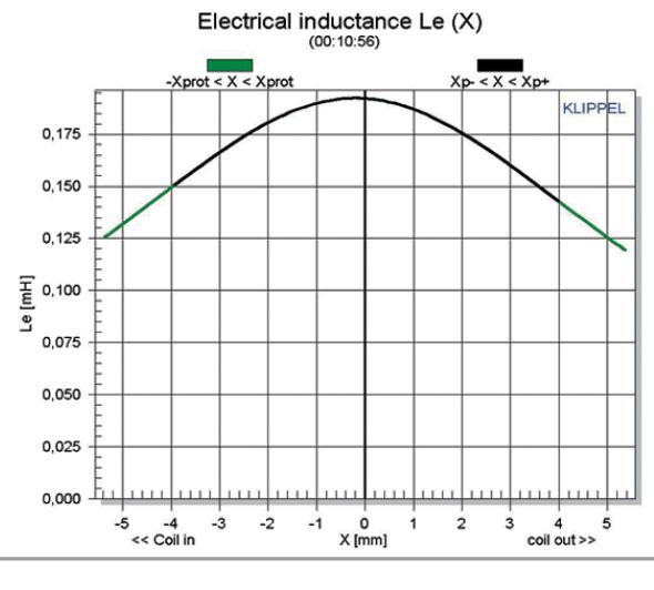 Измерение индукции звуковой катушки